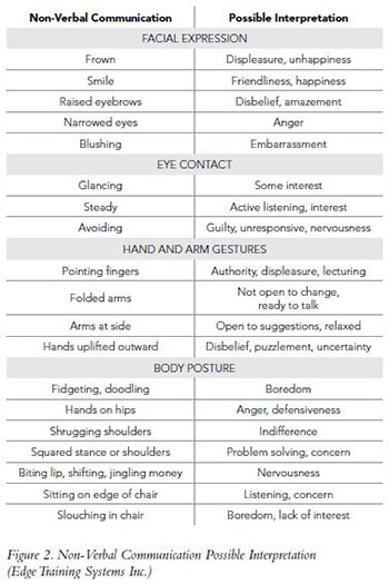 nonverbal communication essay nonverbal communication essay nonverbal communication essay reviewessays com