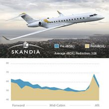 Skandia, Inc. Awarded Transport Canada Civil Aviation STC for Acoustic Soundproofing Kit